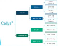 Cellys es la soluzione unica por la celulitis.